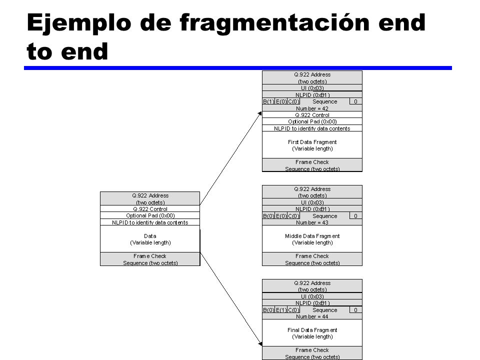 Ejemplo de fragmentación end to end
