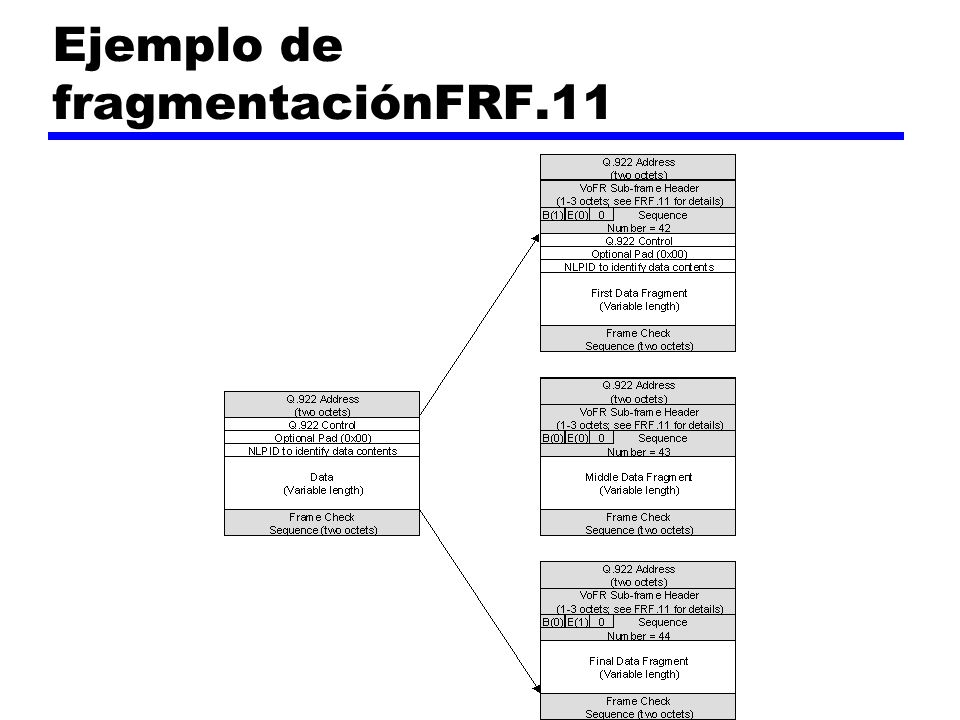 Ejemplo de fragmentaciónFRF.11