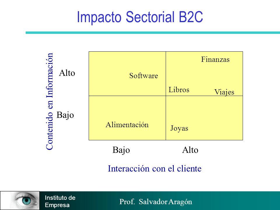 Impacto Sectorial B2C Alto Contenido en Información Bajo Bajo Alto