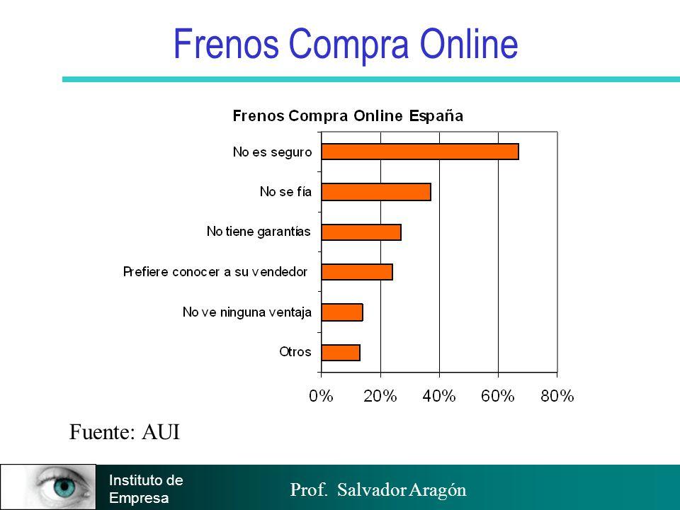 Frenos Compra Online Fuente: AUI