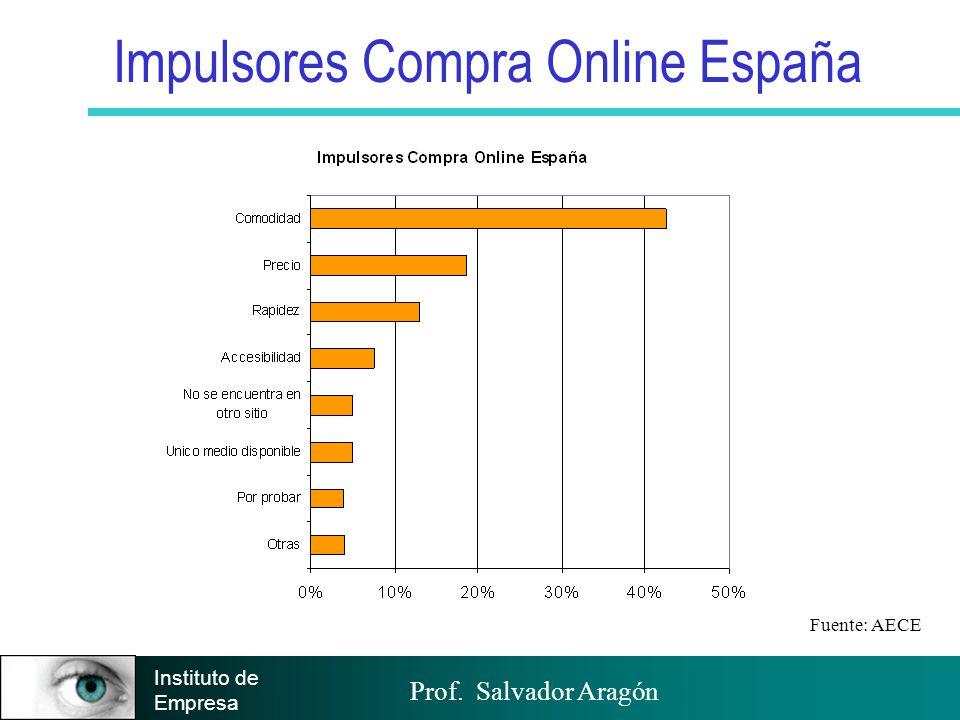 Impulsores Compra Online España