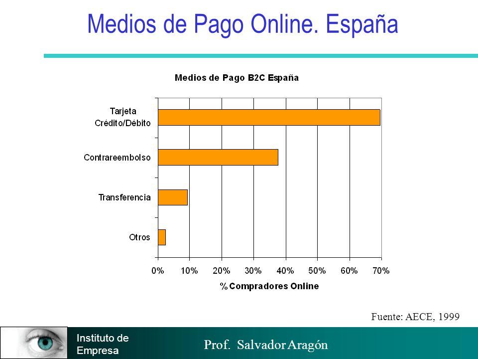 Medios de Pago Online. España
