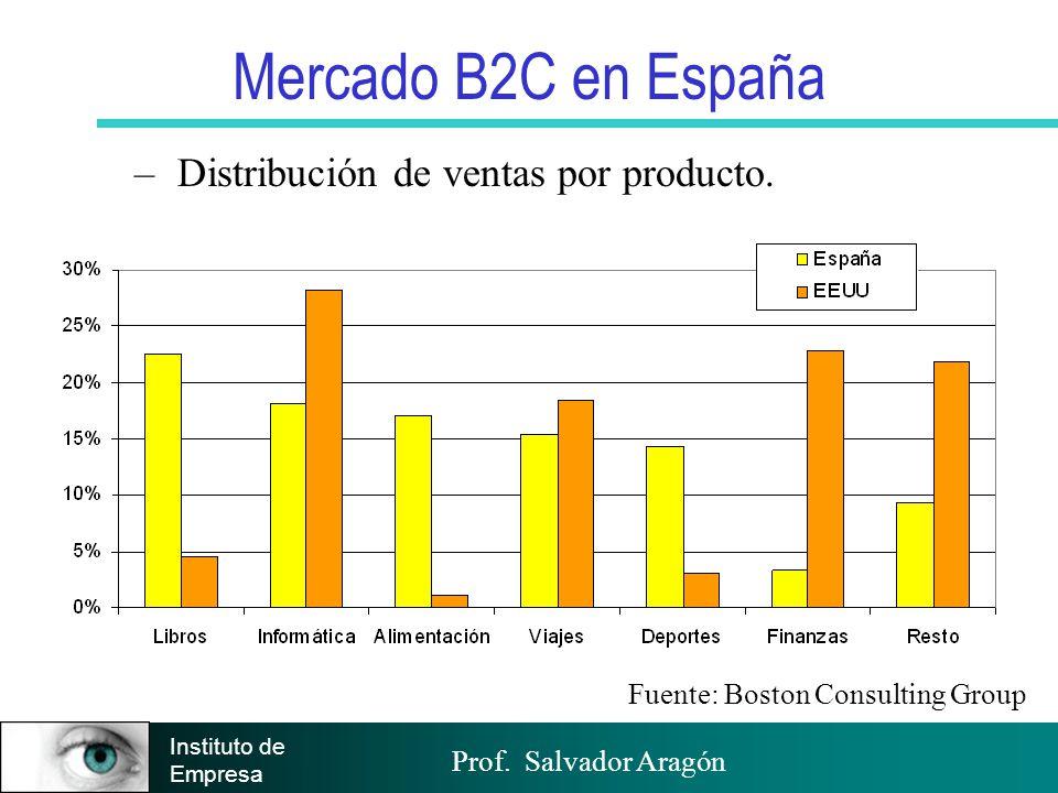 Mercado B2C en España Distribución de ventas por producto.