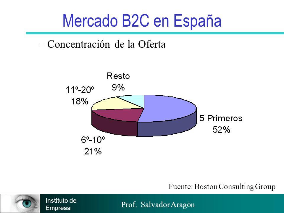 Mercado B2C en España Concentración de la Oferta