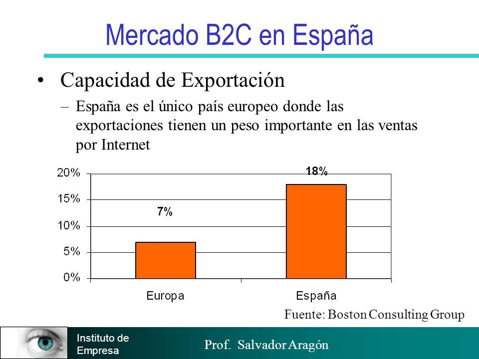 Mercado B2C en España Capacidad de Exportación