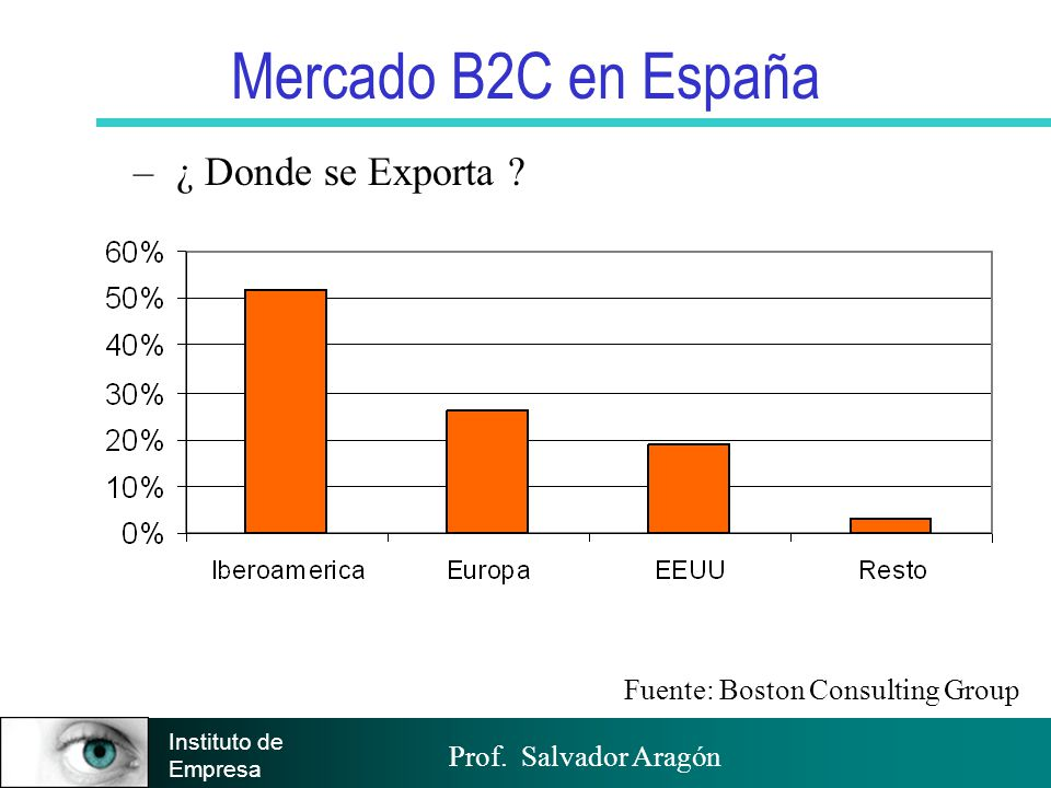 Mercado B2C en España ¿ Donde se Exporta