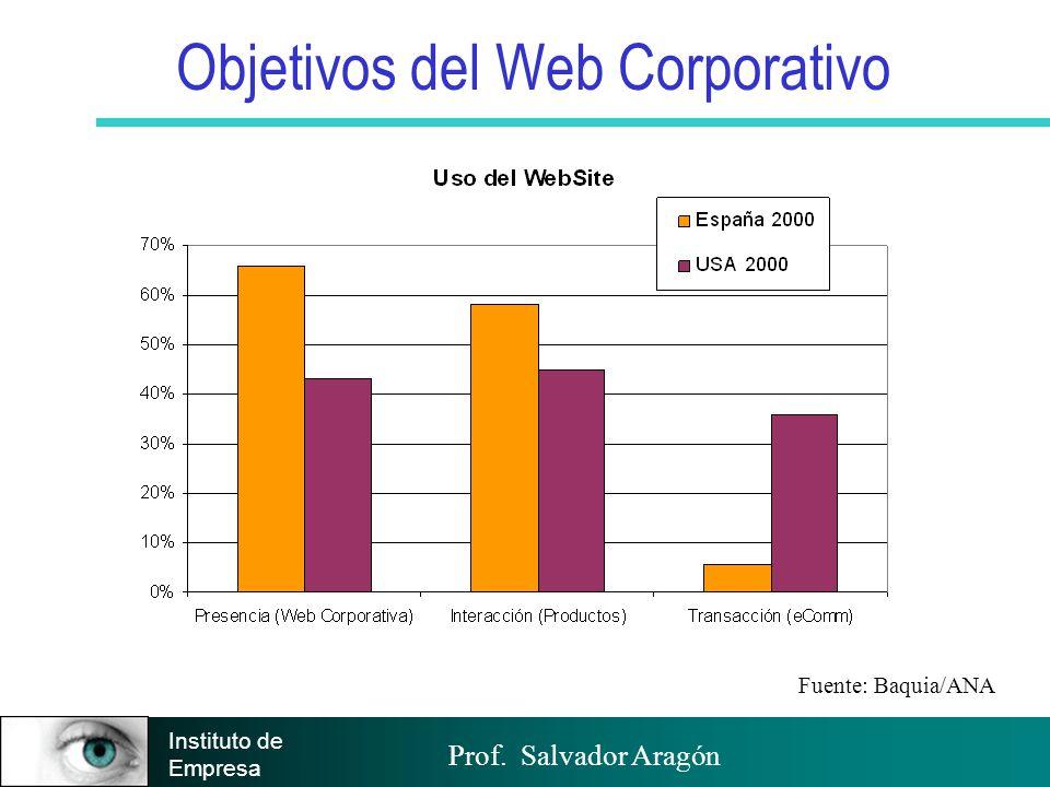 Objetivos del Web Corporativo