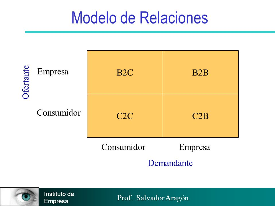 Modelo de Relaciones B2C C2C B2B C2B Consumidor Empresa Ofertante