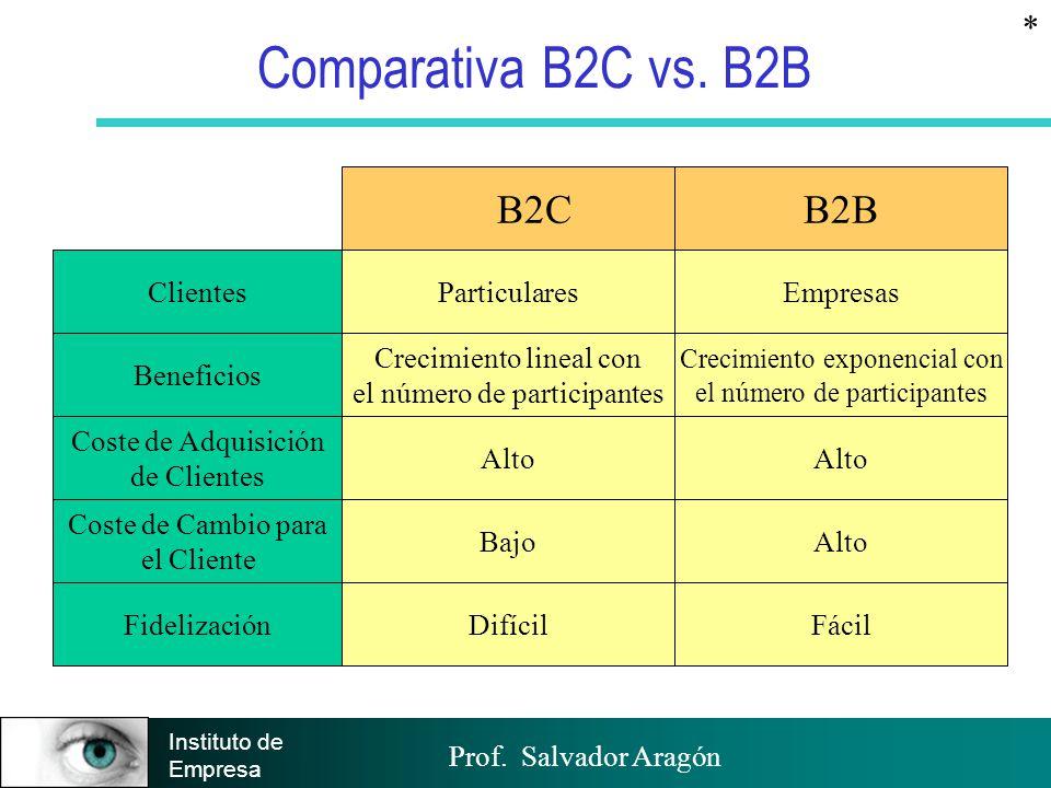 Comparativa B2C vs. B2B B2C B2B * Clientes Beneficios Particulares