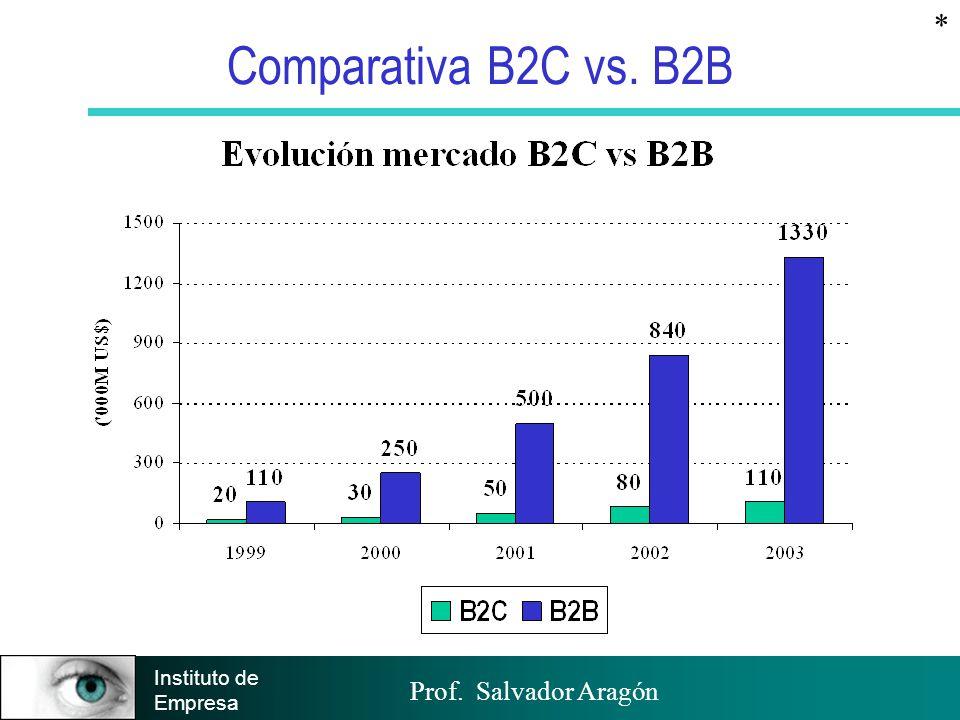 Comparativa B2C vs. B2B * COMPARATIVA DEL B2C vs: B2B