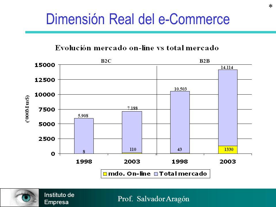 Dimensión Real del e-Commerce