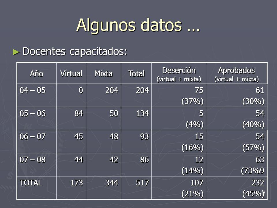 Algunos datos … Docentes capacitados: Año Virtual Mixta Total