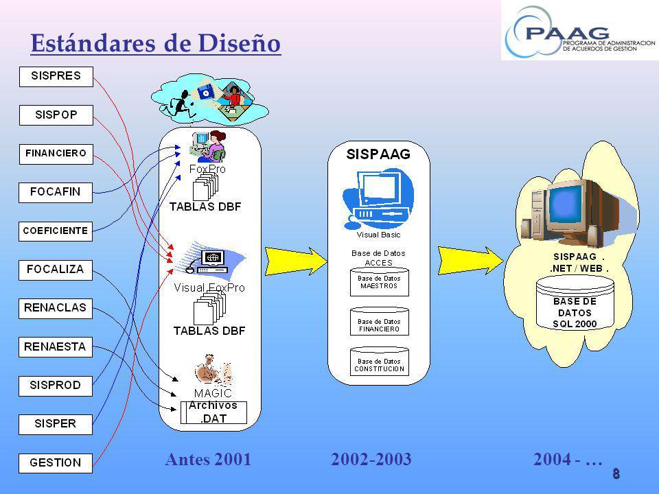 Estándares de Diseño Antes 2001 2002-2003 2004 - …