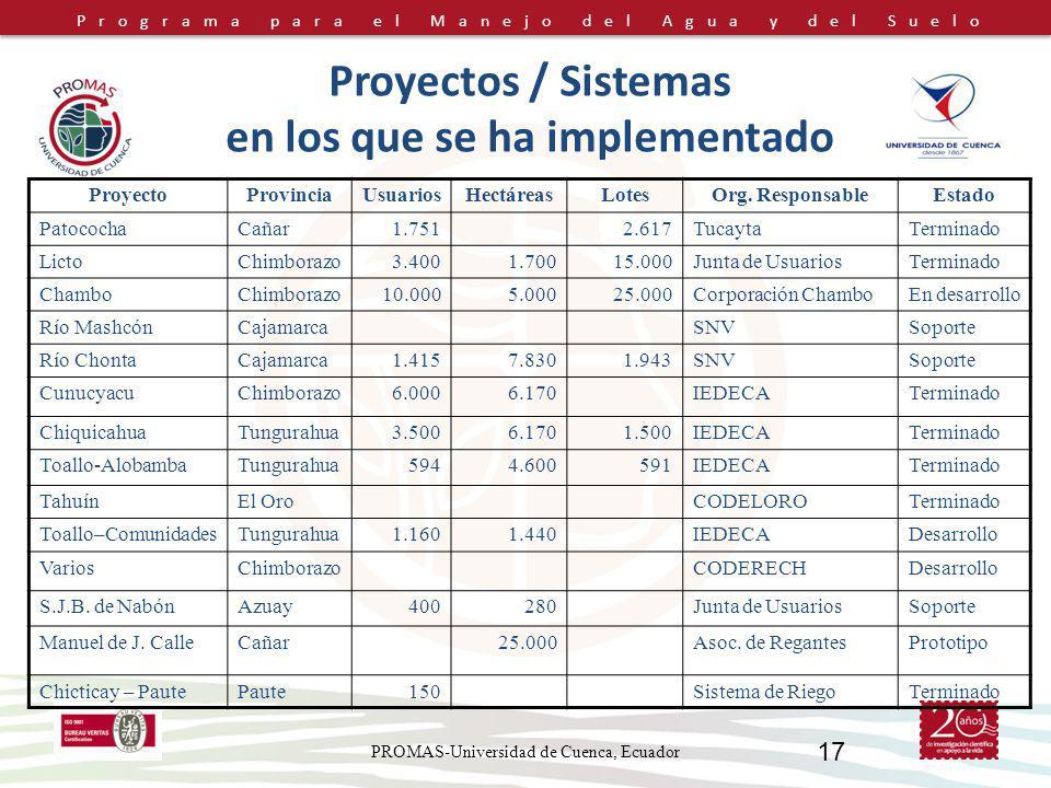 Proyectos / Sistemas en los que se ha implementado