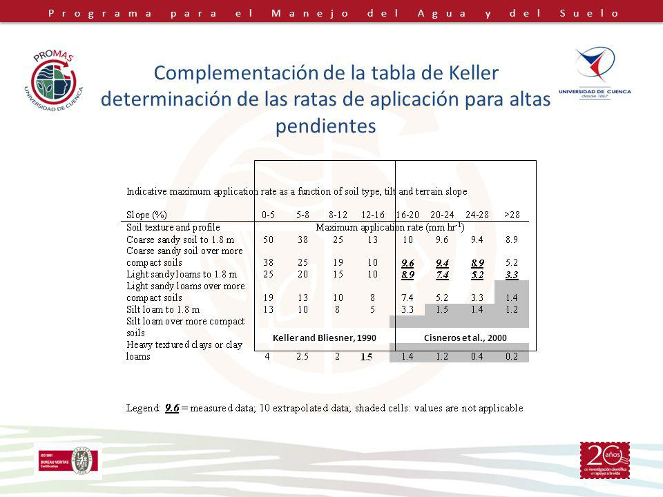 Complementación de la tabla de Keller determinación de las ratas de aplicación para altas pendientes