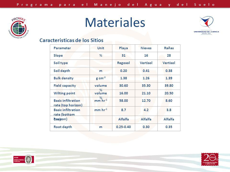 Materiales Caracteristicas de los Sitios Parameter Unit Playa Nieves