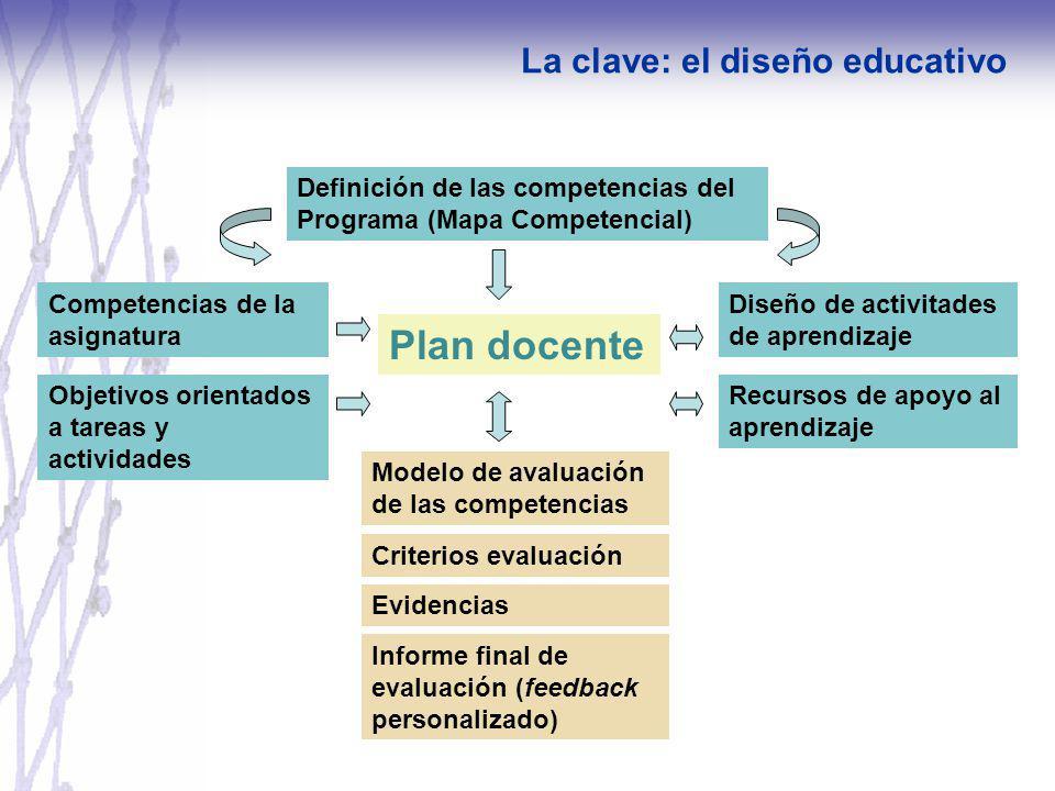 Plan docente La clave: el diseño educativo