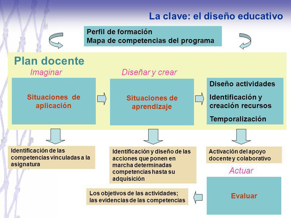 Situaciones de aplicación Situaciones de aprendizaje