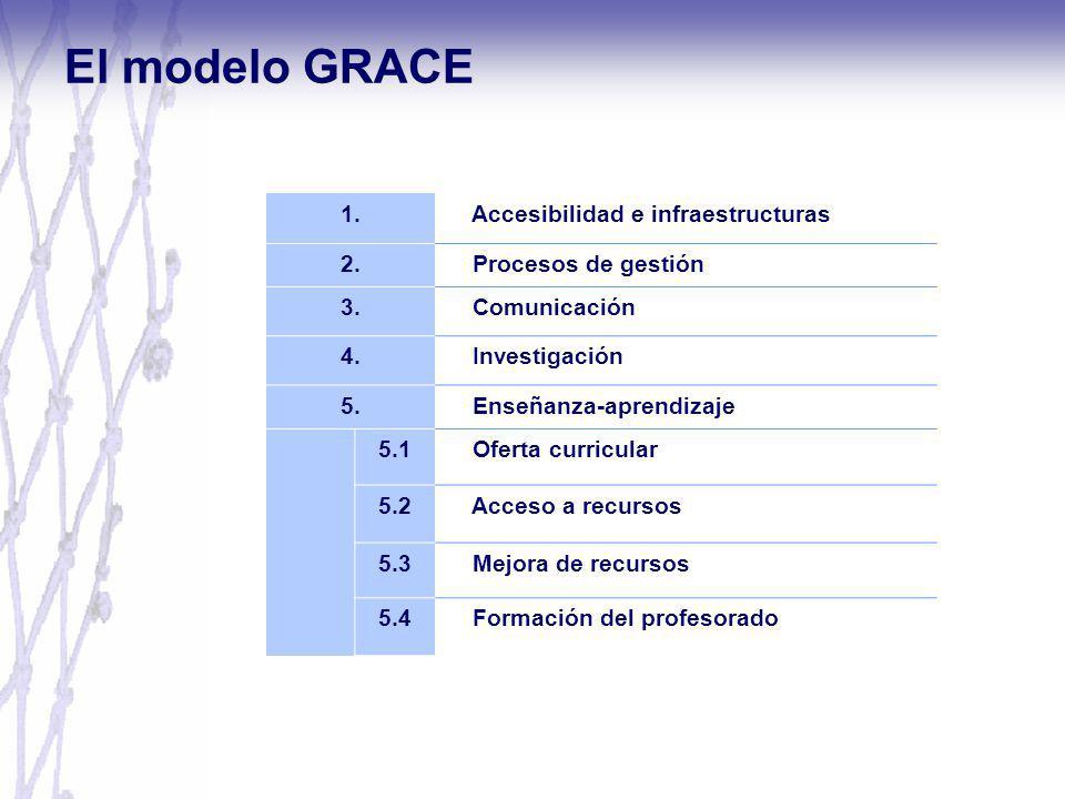 El modelo GRACE 1. Accesibilidad e infraestructuras 2.