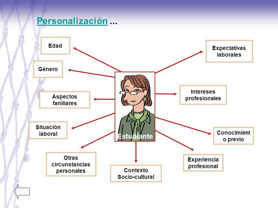 Personalización ... Estudiante Edad Expectativas laborales Género