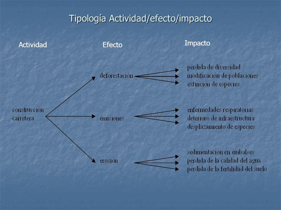 Tipología Actividad/efecto/impacto