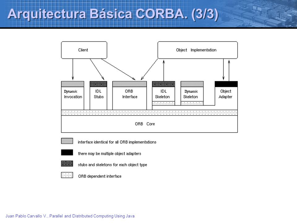 Arquitectura Básica CORBA. (3/3)