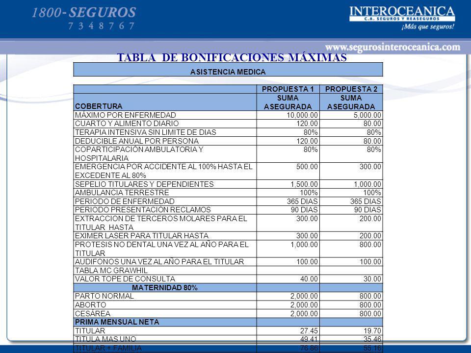 TABLA DE BONIFICACIONES MÁXIMAS