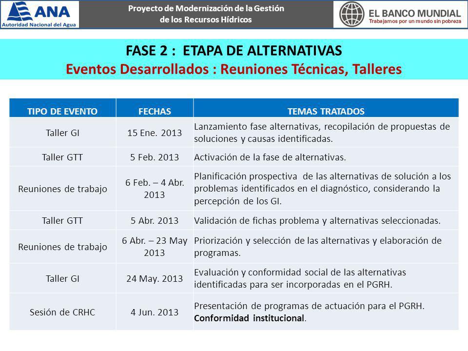 FASE 2 : ETAPA DE ALTERNATIVAS Eventos Desarrollados : Reuniones Técnicas, Talleres