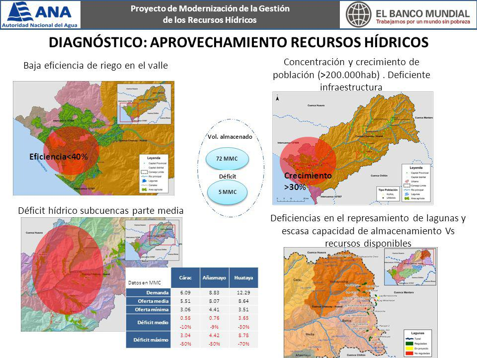 Diagnóstico: aprovechamiento recursos hídricos