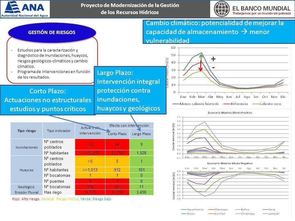Cambio climático: potencialidad de mejorar la capacidad de almacenamiento  menor vulnerabilidad