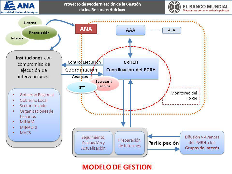 MODELO DE GESTION ANA Coordinación Participación AAA
