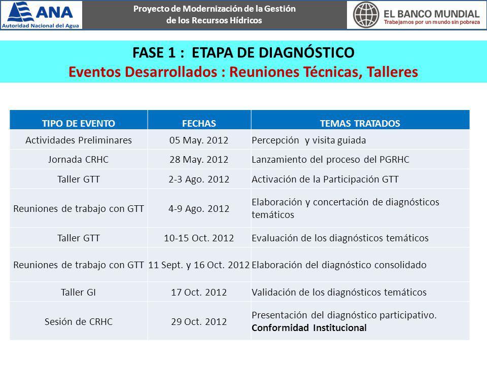 FASE 1 : ETAPA DE DIAGNÓSTICO Eventos Desarrollados : Reuniones Técnicas, Talleres