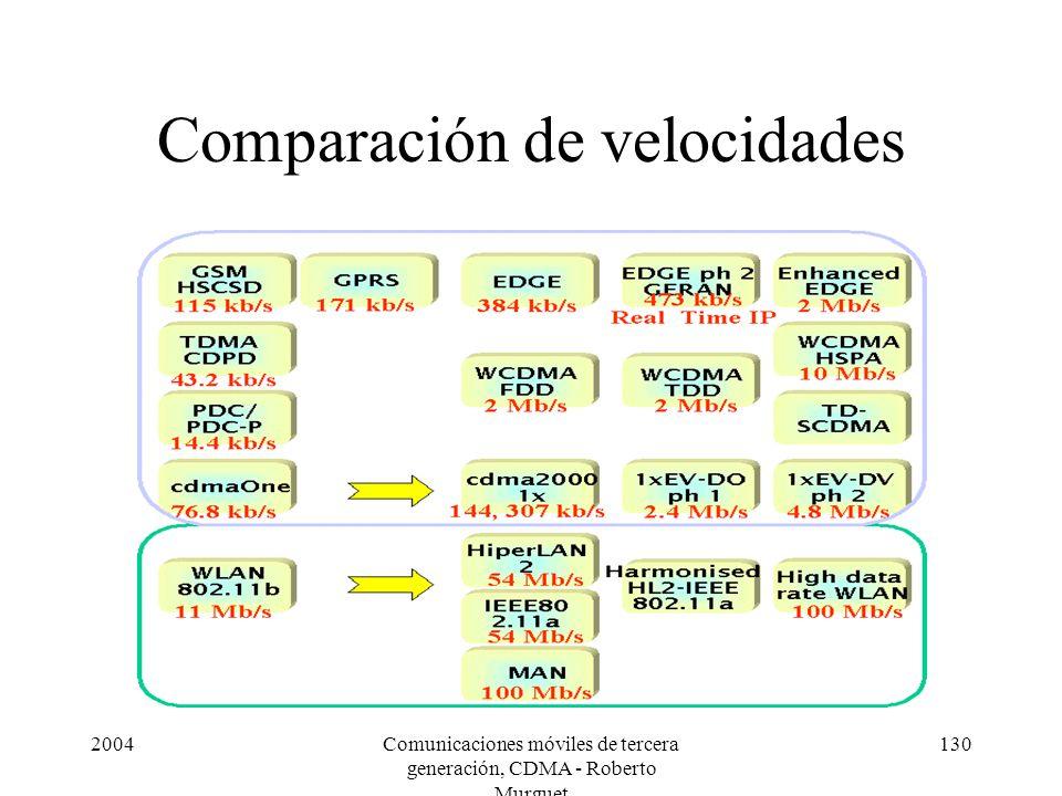 Comparación de velocidades