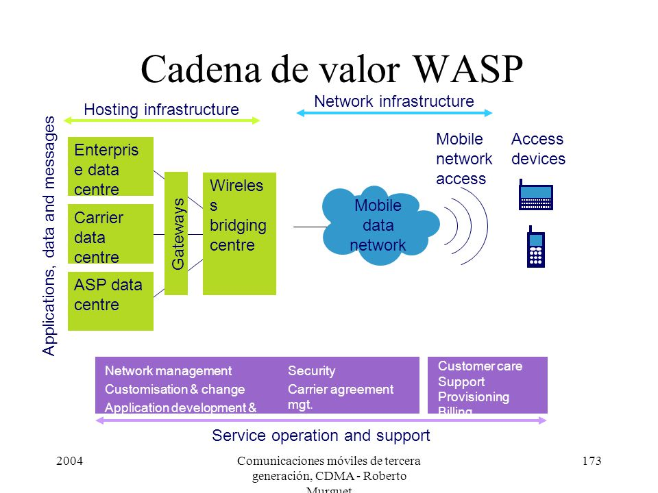 Cadena de valor WASP Mobile data network Mobile network access