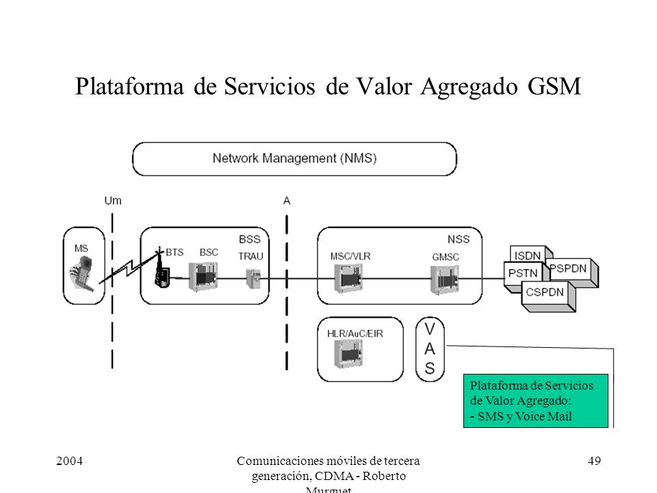 Plataforma de Servicios de Valor Agregado GSM