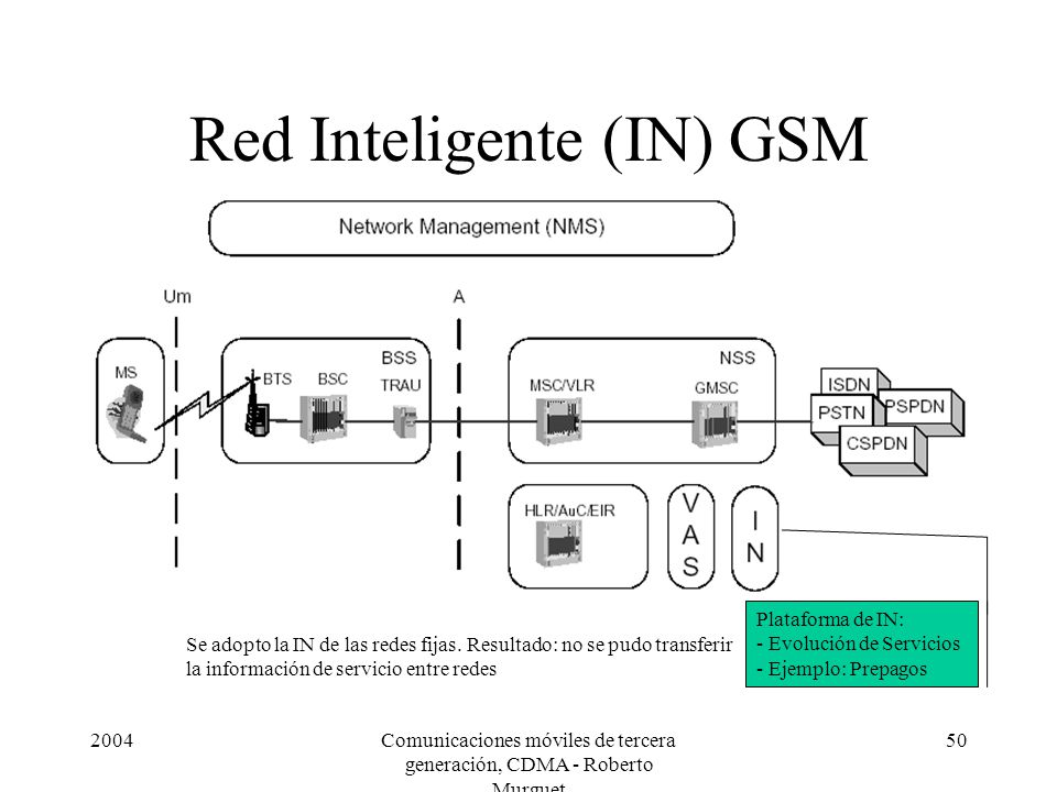Red Inteligente (IN) GSM