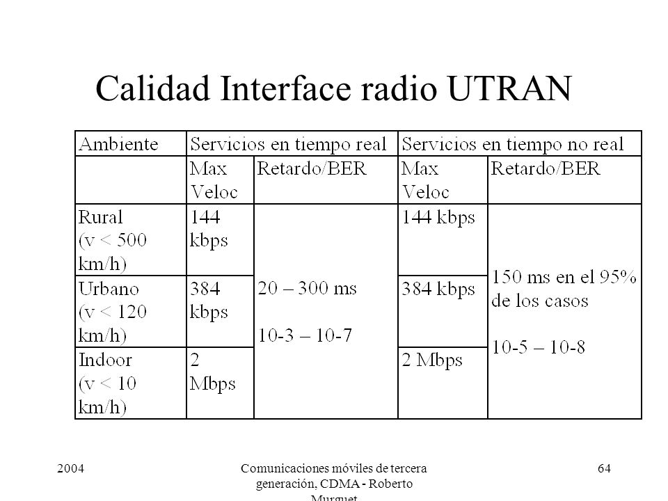 Calidad Interface radio UTRAN
