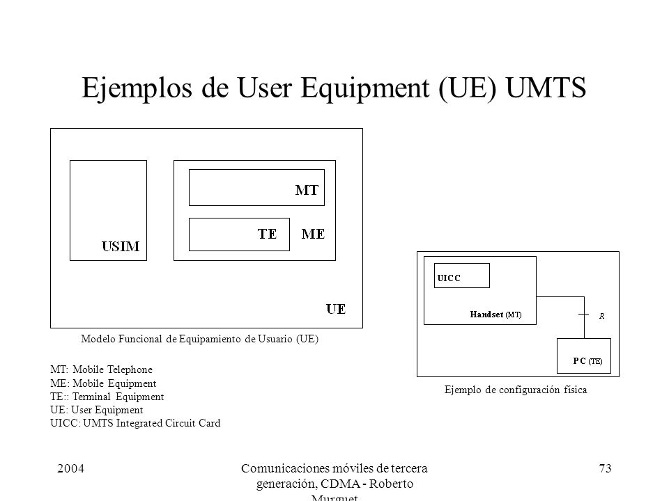 Ejemplos de User Equipment (UE) UMTS