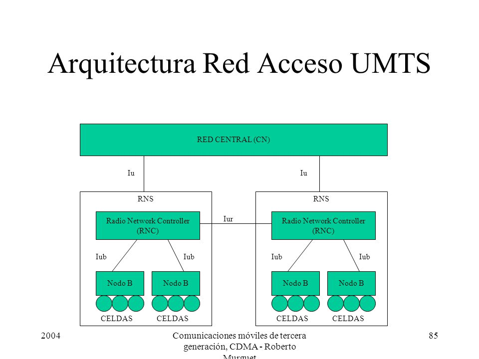 Arquitectura Red Acceso UMTS