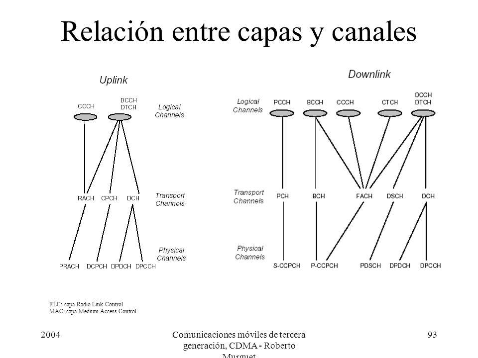Relación entre capas y canales