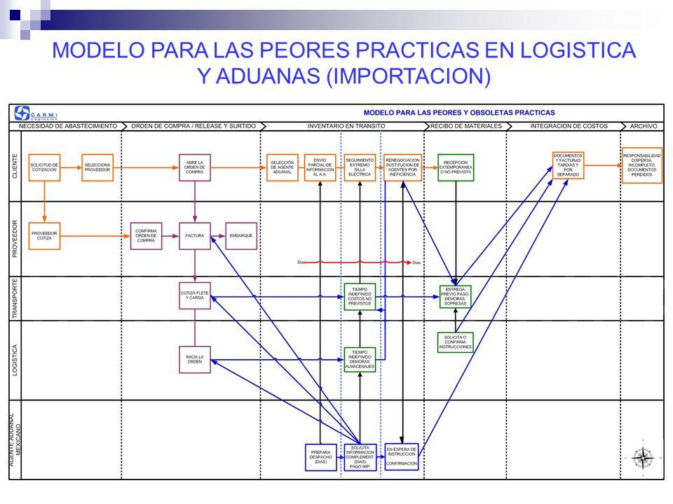 MODELO PARA LAS PEORES PRACTICAS EN LOGISTICA Y ADUANAS (IMPORTACION)