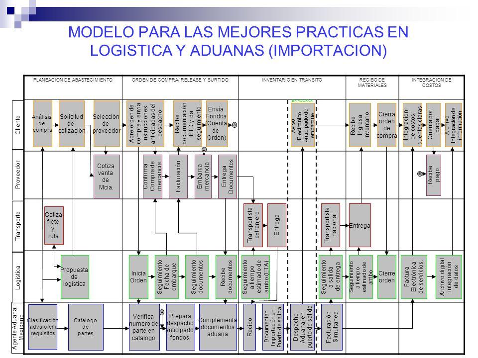 MODELO PARA LAS MEJORES PRACTICAS EN LOGISTICA Y ADUANAS (IMPORTACION)