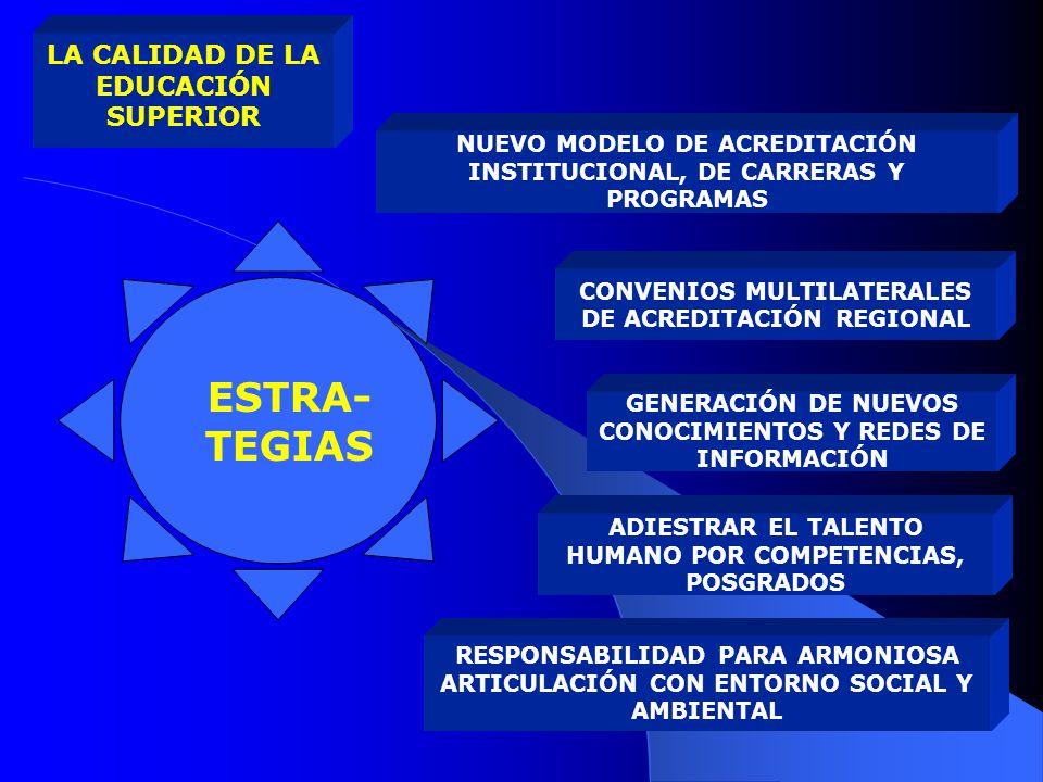ESTRA-TEGIAS LA CALIDAD DE LA EDUCACIÓN SUPERIOR