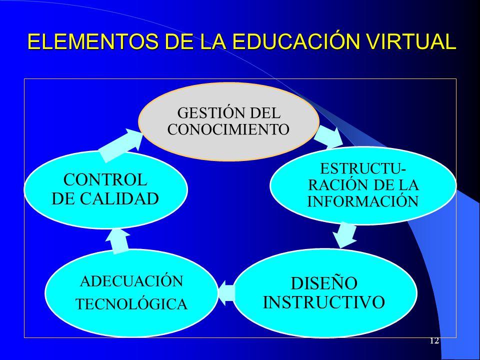 ELEMENTOS DE LA EDUCACIÓN VIRTUAL