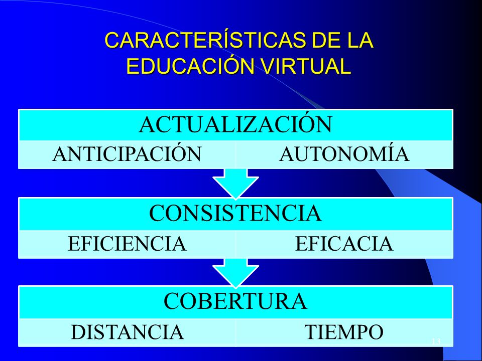 CARACTERÍSTICAS DE LA EDUCACIÓN VIRTUAL