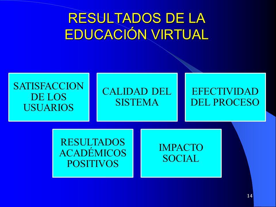 RESULTADOS DE LA EDUCACIÓN VIRTUAL