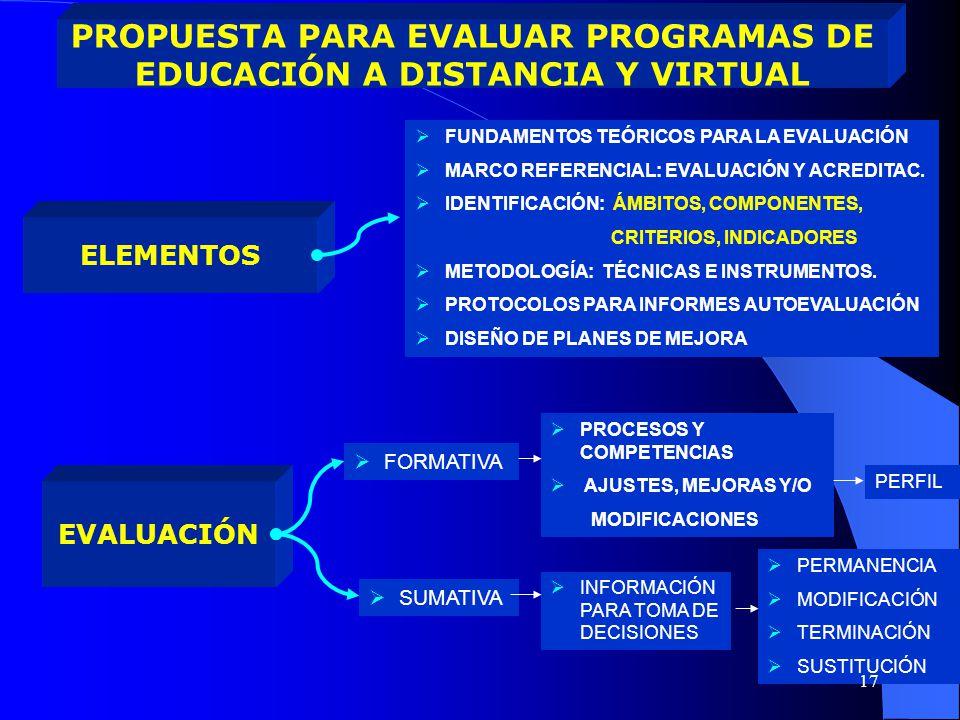PROPUESTA PARA EVALUAR PROGRAMAS DE EDUCACIÓN A DISTANCIA Y VIRTUAL