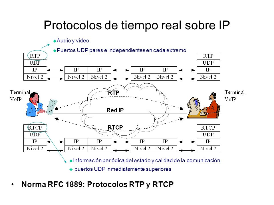 Protocolos de tiempo real sobre IP