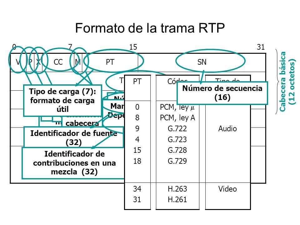 Formato de la trama RTP 7 15 31 V P X CC M PT SN Timestamp