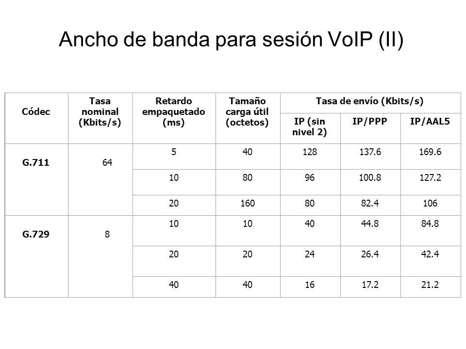 Ancho de banda para sesión VoIP (II)